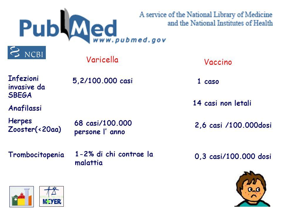 Varicella Vaccino Infezioni invasive da SBEGA Anafilassi Herpes Zooster(<20aa) Trombocitopenia 5,2/100.000 casi 1 caso 14 casi non letali 2,6 casi /10