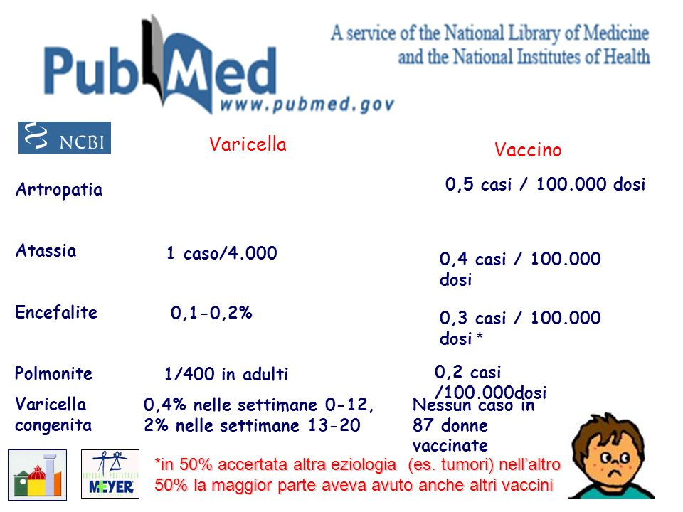 Varicella Vaccino Artropatia Atassia Encefalite Polmonite Varicella congenita 0,5 casi / 100.000 dosi 0,2 casi /100.000dosi Nessun caso in 87 donne va