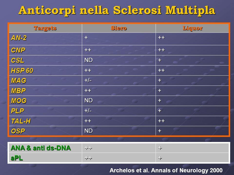 Anticorpi nella Sclerosi Multipla TargetsSieroLiquor AN-2+++ CNP++++ CSLND+ HSP 60 ++++ MAG+/-+ MBP+++ MOGND+ PLP+/-+ TAL-H++++ OSPND+ Archelos et al.