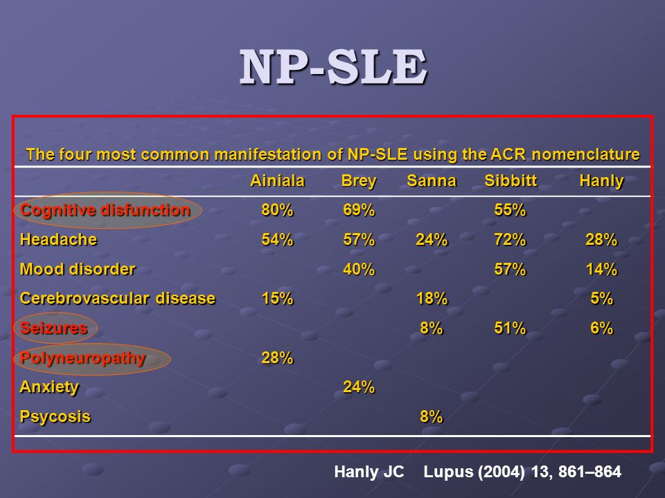 NP-SLE The four most common manifestation of NP-SLE using the ACR nomenclature AinialaBreySannaSibbittHanly Cognitive disfunction 80%69%55% Headache54