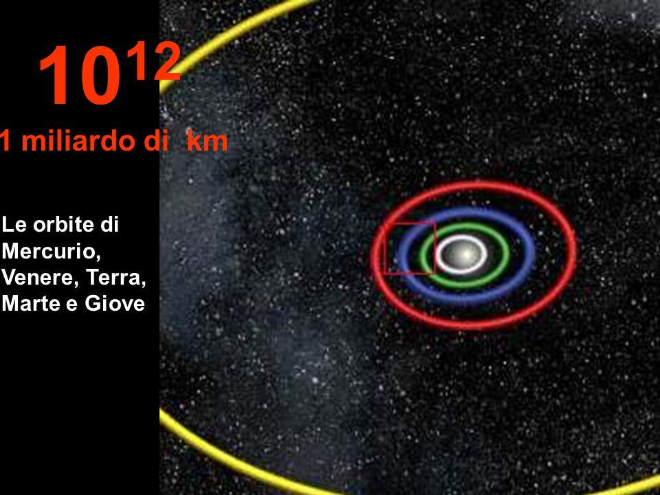 Le orbite di Mercurio, Venere, Terra, Marte e Giove 10 12 1 miliardo di km