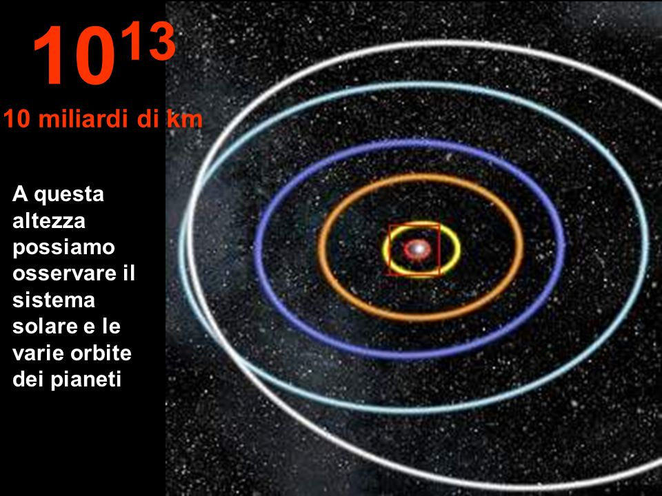 A questa altezza possiamo osservare il sistema solare e le varie orbite dei pianeti 10 13 10 miliardi di km