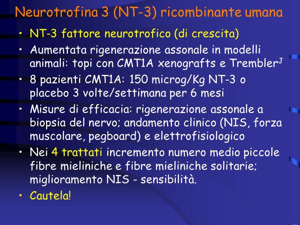 Neurotrofina 3 (NT-3) ricombinante umana NT-3 fattore neurotrofico (di crescita) Aumentata rigenerazione assonale in modelli animali: topi con CMT1A xenografts e Trembler J 8 pazienti CMT1A: 150 microg/Kg NT-3 o placebo 3 volte/settimana per 6 mesi Misure di efficacia: rigenerazione assonale a biopsia del nervo; andamento clinico (NIS, forza muscolare, pegboard) e elettrofisiologico Nei 4 trattati incremento numero medio piccole fibre mieliniche e fibre mieliniche solitarie; miglioramento NIS - sensibilità.