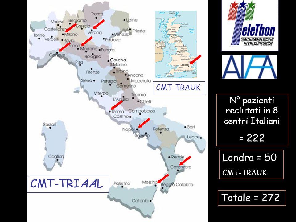 N° pazienti reclutati in 8 centri Italiani = 222 Londra = 50 CMT-TRAUK Totale = 272 CMT-TRIAAL CMT-TRAUK