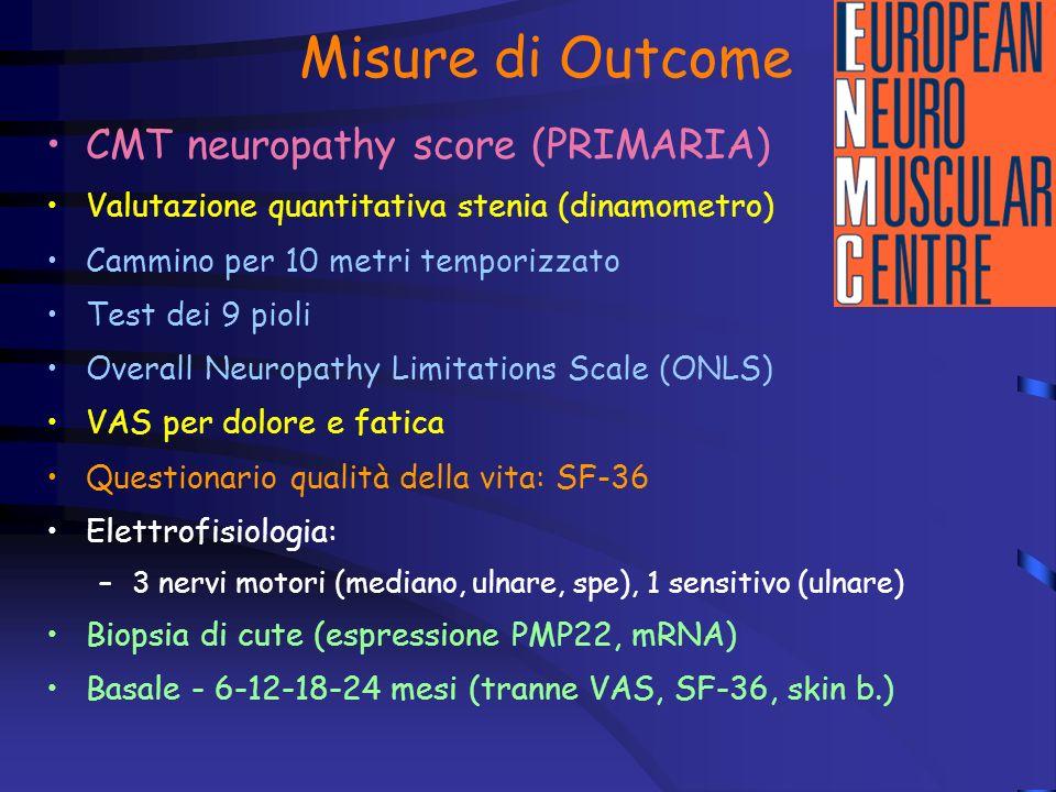 Misure di Outcome CMT neuropathy score (PRIMARIA) Valutazione quantitativa stenia (dinamometro) Cammino per 10 metri temporizzato Test dei 9 pioli Overall Neuropathy Limitations Scale (ONLS) VAS per dolore e fatica Questionario qualità della vita: SF-36 Elettrofisiologia: –3 nervi motori (mediano, ulnare, spe), 1 sensitivo (ulnare) Biopsia di cute (espressione PMP22, mRNA) Basale - 6-12-18-24 mesi (tranne VAS, SF-36, skin b.)