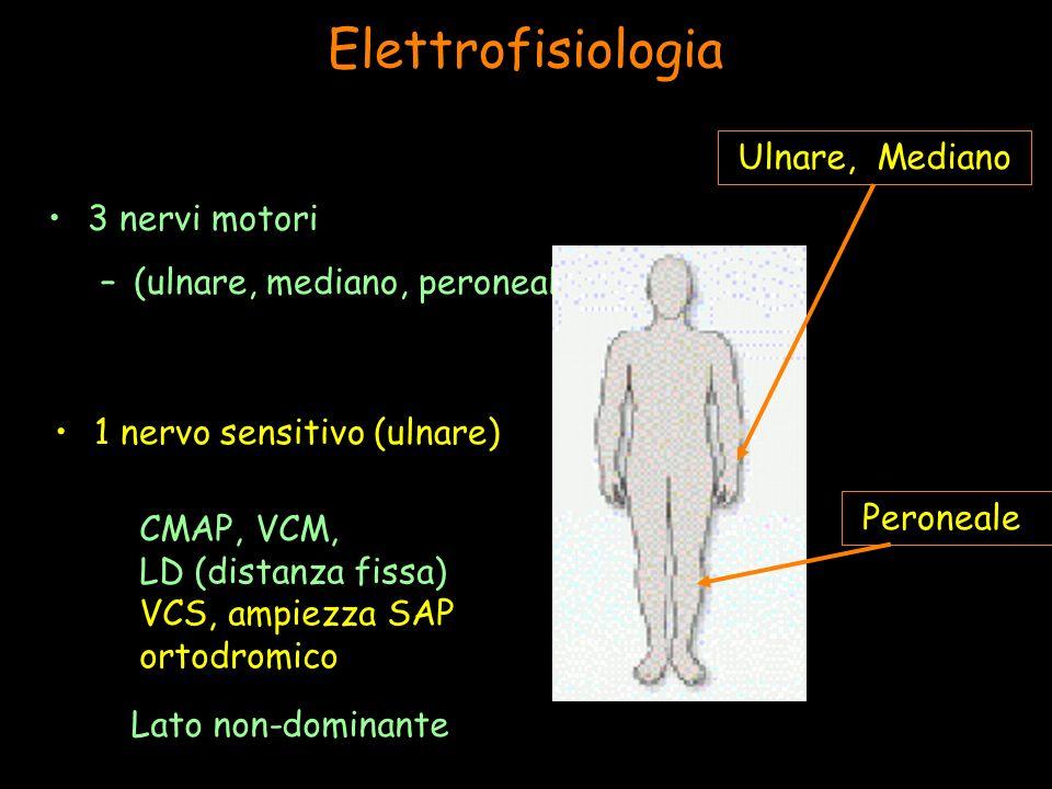 Elettrofisiologia 3 nervi motori –(ulnare, mediano, peroneale) 1 nervo sensitivo (ulnare) Ulnare, Mediano Peroneale CMAP, VCM, LD (distanza fissa) VCS, ampiezza SAP ortodromico Lato non-dominante