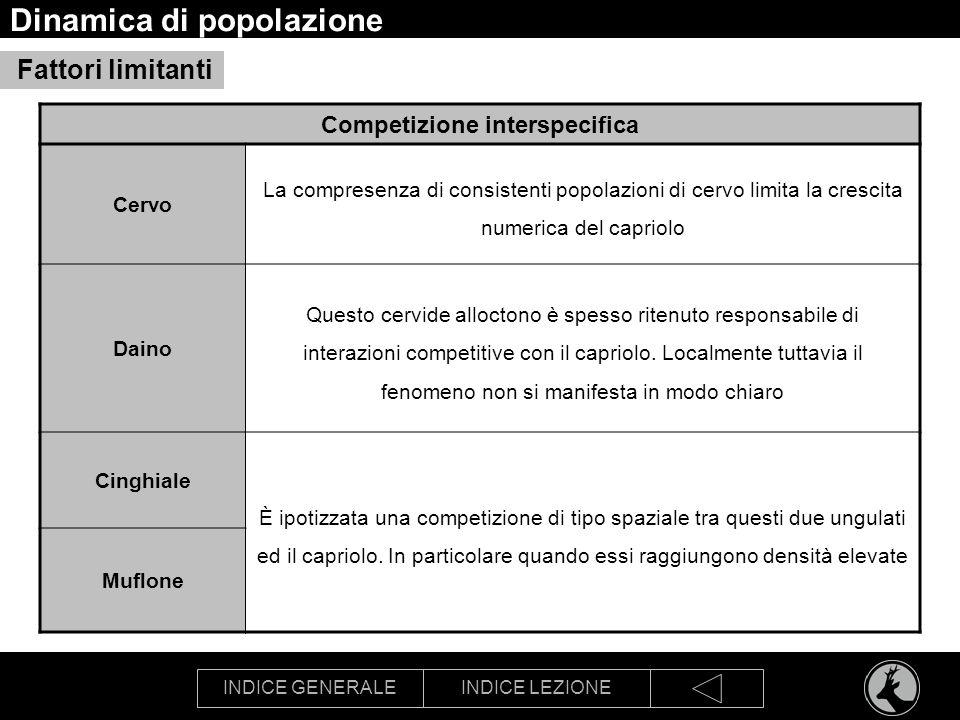 INDICE GENERALEINDICE LEZIONE Dinamica di popolazione Competizione interspecifica Cervo La compresenza di consistenti popolazioni di cervo limita la c