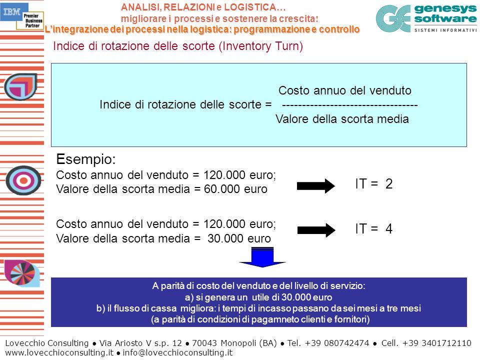 Lovecchio Consulting Via Ariosto V s.p. 12 70043 Monopoli (BA) Tel. +39 080742474 Cell. +39 3401712110 www.lovecchioconsulting.it info@lovecchioconsul