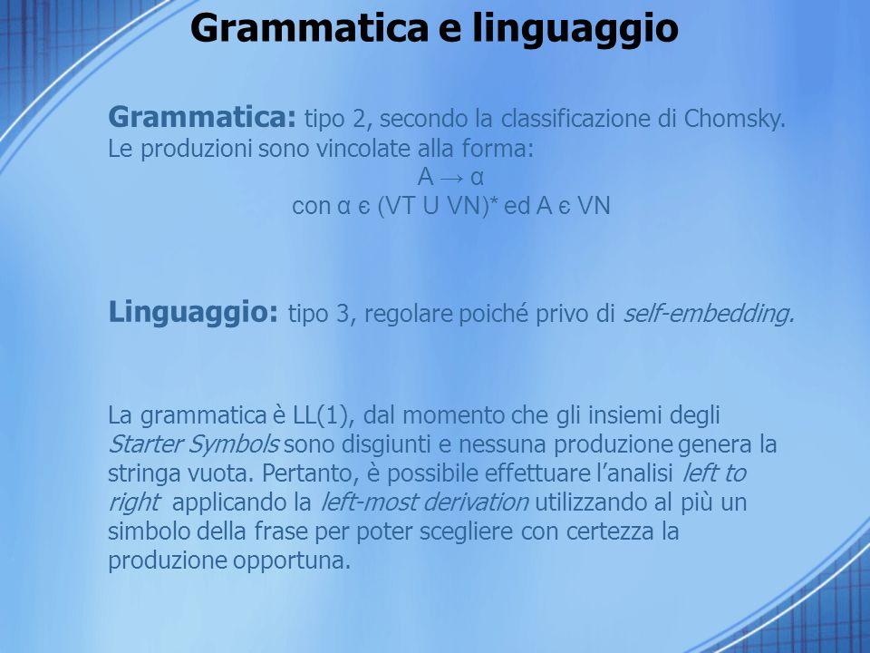 Grammatica e linguaggio Grammatica: tipo 2, secondo la classificazione di Chomsky. Le produzioni sono vincolate alla forma: A α con α є (VT U VN)* ed