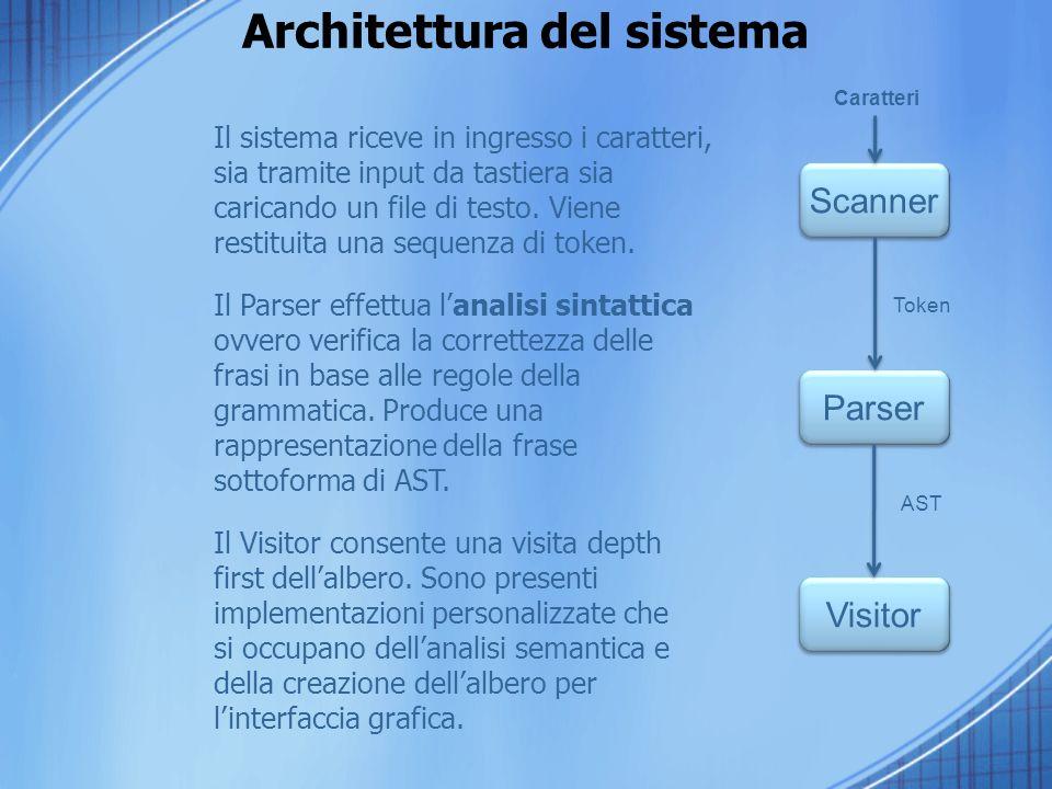 Architettura del sistema Il sistema riceve in ingresso i caratteri, sia tramite input da tastiera sia caricando un file di testo.