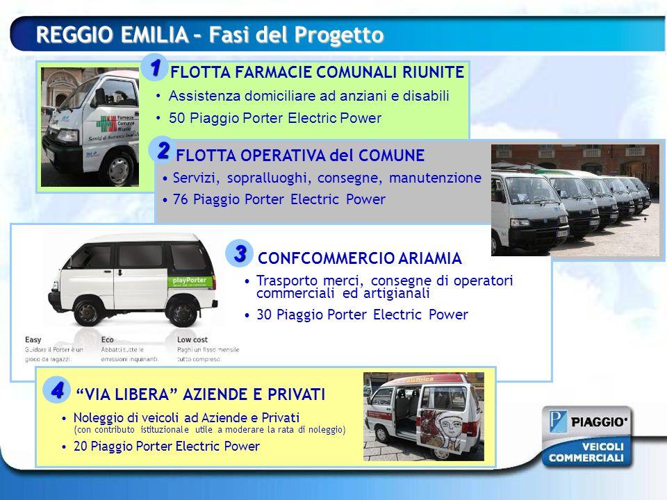 FLOTTA FARMACIE COMUNALI RIUNITE Assistenza domiciliare ad anziani e disabili 50 Piaggio Porter Electric Power REGGIO EMILIA – Fasi del Progetto FLOTT