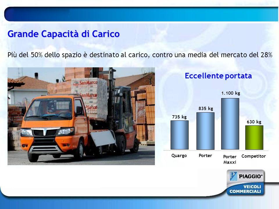Grande Capacità di Carico Più del 50% dello spazio è destinato al carico, contro una media del mercato del 28% Competitor Porter 835 kg 630 kg 1.100 k