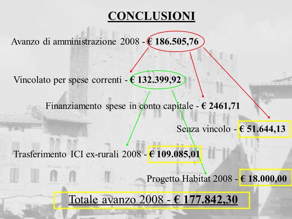 CONCLUSIONI Avanzo di amministrazione 2008 - 186.505,76 Vincolato per spese correnti - 132.399,92 Senza vincolo - 51.644,13 Progetto Habitat 2008 - 18