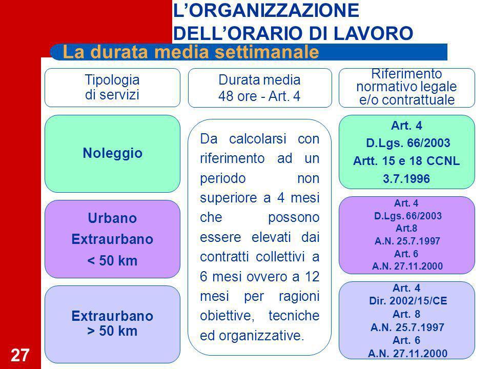 27 Tipologia di servizi Durata media 48 ore - Art.