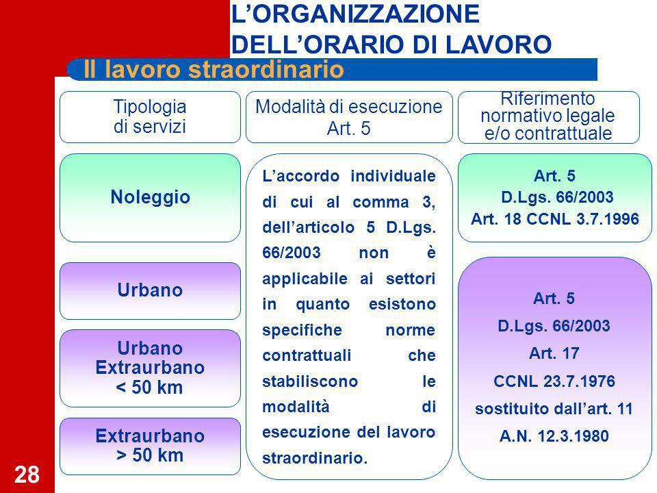 28 Tipologia di servizi Modalità di esecuzione Art.