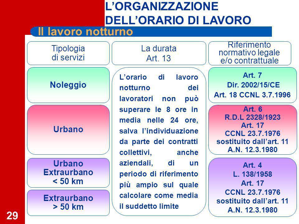 29 Tipologia di servizi La durata Art.