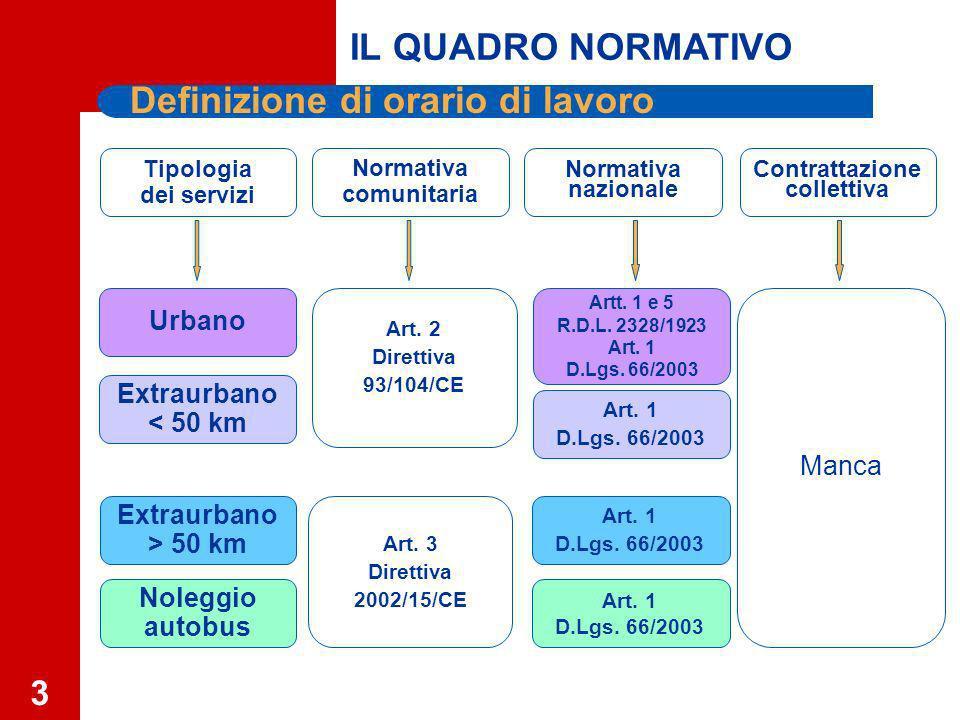 3 Definizione di orario di lavoro Normativa comunitaria Normativa nazionale Extraurbano < 50 km Extraurbano > 50 km Noleggio autobus Urbano Artt.