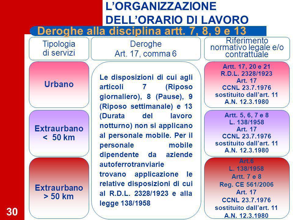 30 Tipologia di servizi Deroghe Art.