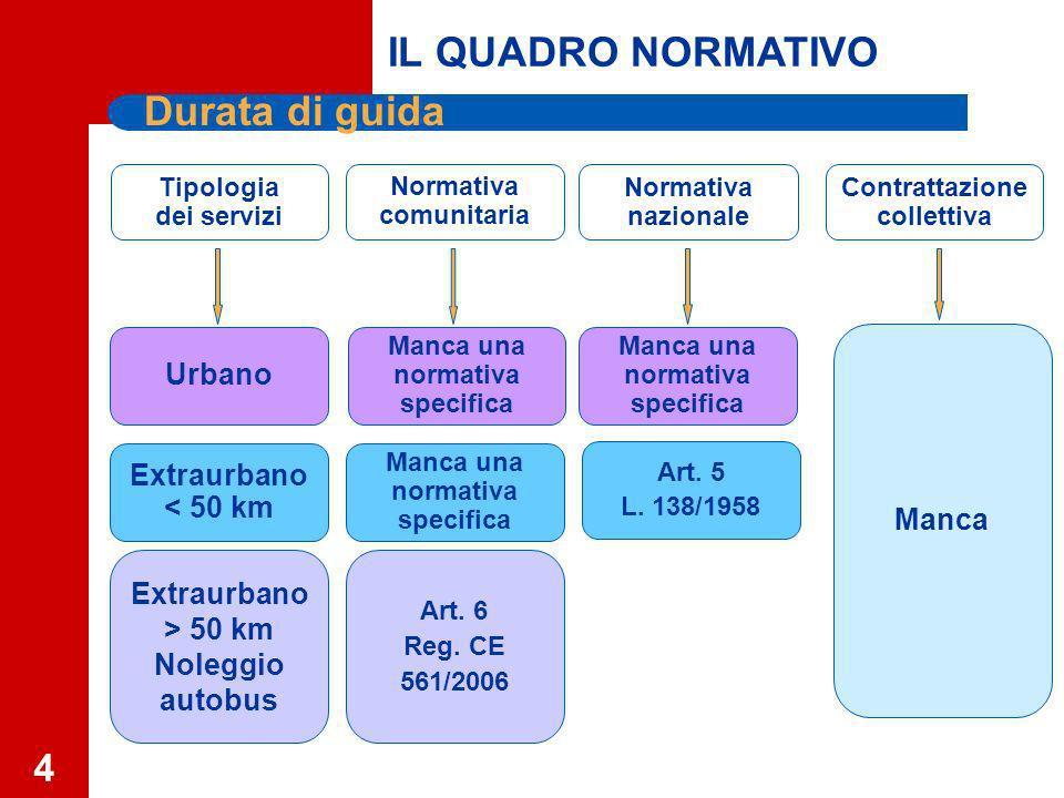 4 Durata di guida Normativa comunitaria Normativa nazionale Extraurbano < 50 km Urbano Contrattazione collettiva Tipologia dei servizi Art.