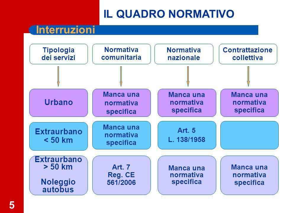 5 Interruzioni Normativa comunitaria Normativa nazionale Extraurbano < 50 km Urbano Manca una normativa specifica Contrattazione collettiva Tipologia dei servizi Art.