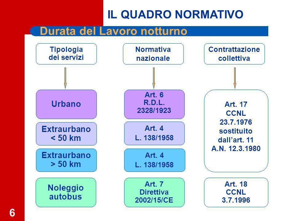 6 Durata del Lavoro notturno Normativa nazionale Extraurbano < 50 km Extraurbano > 50 km Noleggio autobus Urbano Contrattazione collettiva Tipologia dei servizi Art.