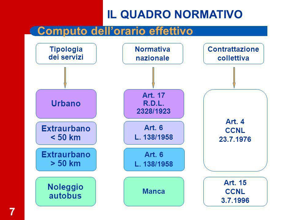 7 Computo dellorario effettivo Normativa nazionale Extraurbano < 50 km Extraurbano > 50 km Noleggio autobus Urbano Contrattazione collettiva Tipologia dei servizi Manca Art.