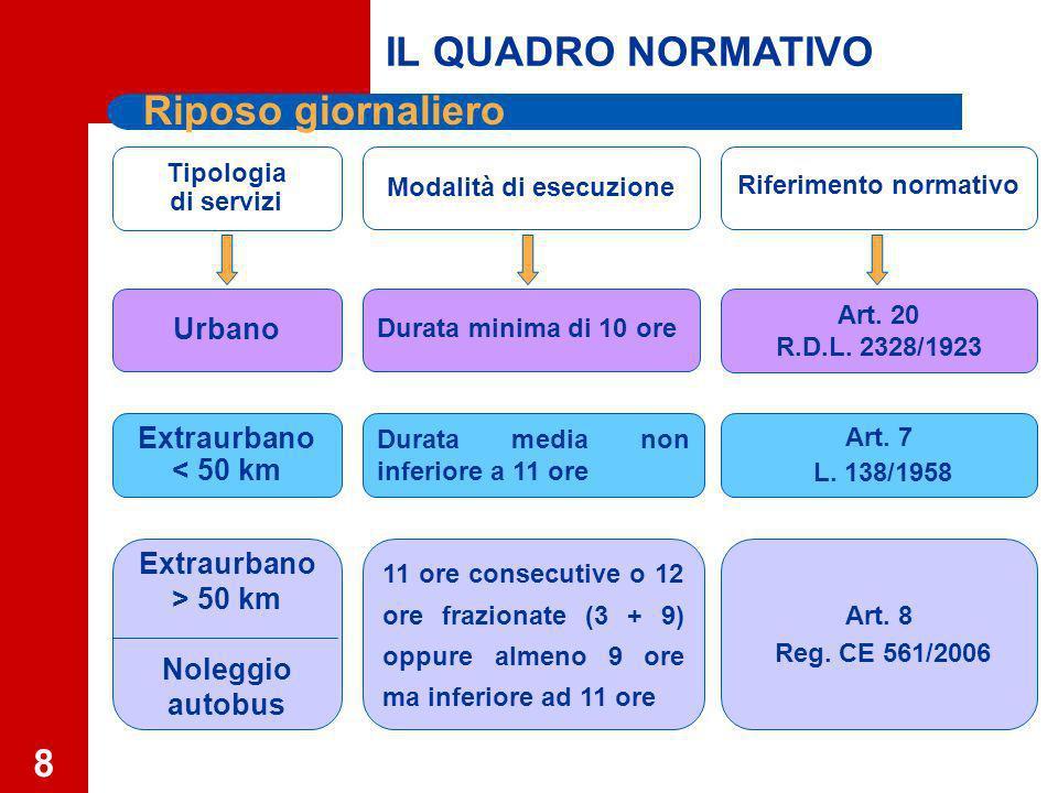 8 Tipologia di servizi Modalità di esecuzione Riferimento normativo Extraurbano > 50 km Noleggio autobus Extraurbano < 50 km Urbano Art.