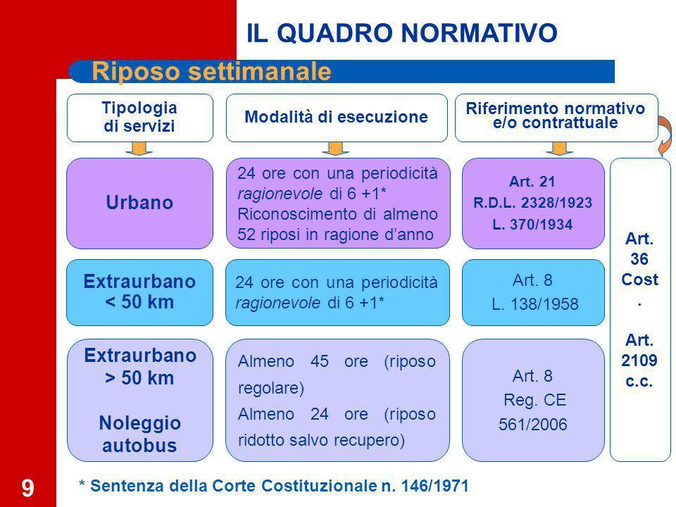 9 Tipologia di servizi Modalità di esecuzione Riferimento normativo e/o contrattuale Extraurbano > 50 km Noleggio autobus Extraurbano < 50 km Urbano Art.