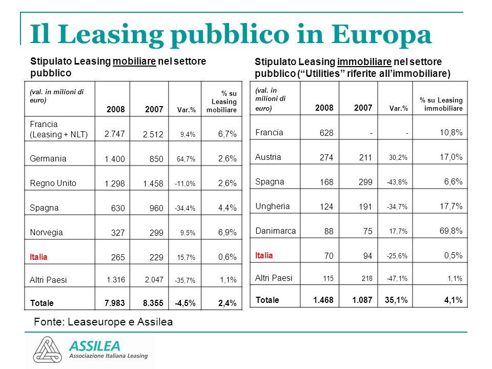 Il Leasing pubblico in Europa (val. in milioni di euro) 20082007 Var.% % su Leasing mobiliare Francia (Leasing + NLT)2.747 2.512 9,4% 6,7% Germania 1.