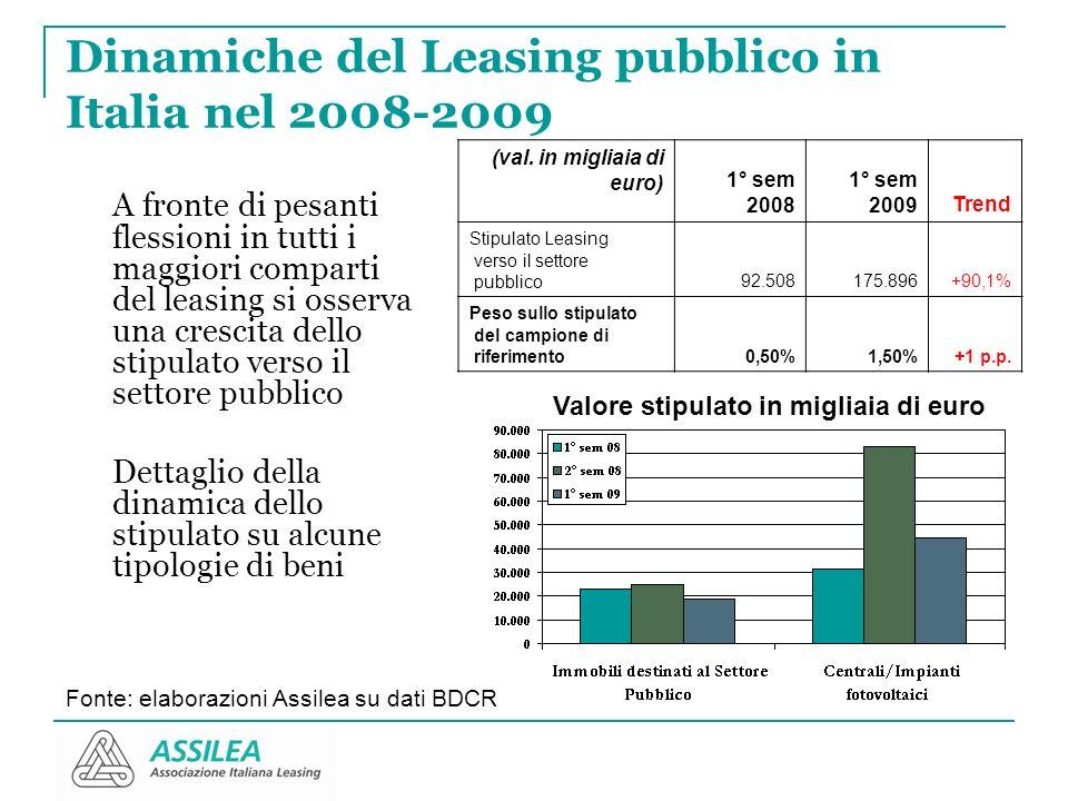 Dinamiche del Leasing pubblico in Italia nel 2008-2009 A fronte di pesanti flessioni in tutti i maggiori comparti del leasing si osserva una crescita