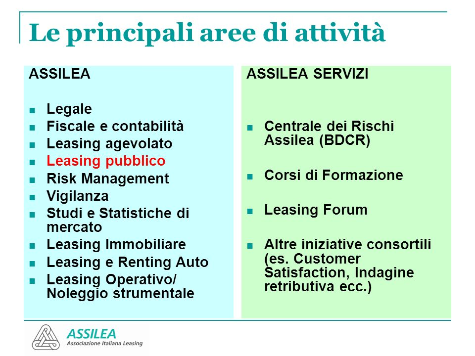 Le principali aree di attività ASSILEA Legale Fiscale e contabilità Leasing agevolato Leasing pubblico Risk Management Vigilanza Studi e Statistiche d