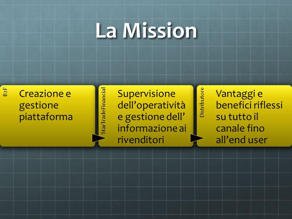 La Mission B2F Creazione e gestione piattaforma StarTradeFinancial Supervisione delloperatività e gestione dell informazione ai rivenditori Distributo