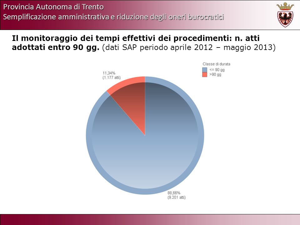 Provincia Autonoma di Trento Semplificazione amministrativa e riduzione degli oneri burocratici Il monitoraggio dei tempi effettivi dei procedimenti: