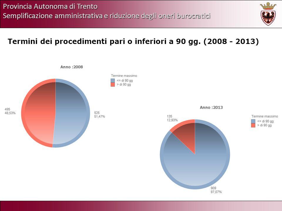 Provincia Autonoma di Trento Semplificazione amministrativa e riduzione degli oneri burocratici Termini dei procedimenti per classe di durata (2008-2013)