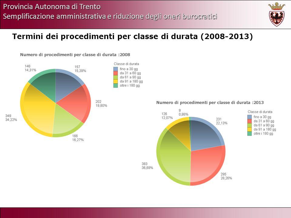 Provincia Autonoma di Trento Semplificazione amministrativa e riduzione degli oneri burocratici Termini dei procedimenti per classe di durata (2008-20