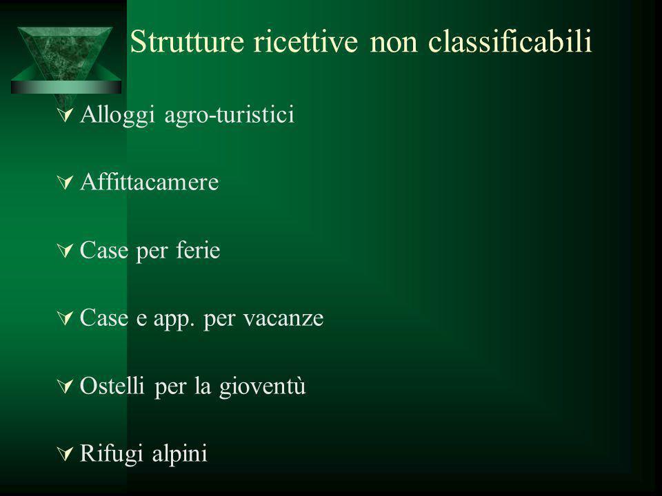 Strutture ricettive non classificabili Alloggi agro-turistici Affittacamere Case per ferie Case e app. per vacanze Ostelli per la gioventù Rifugi alpi
