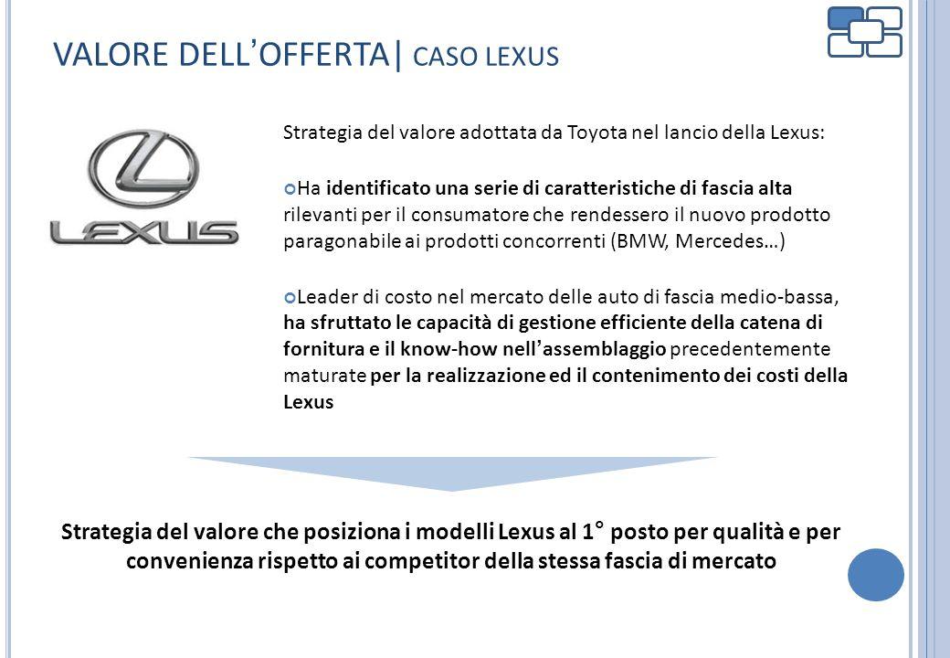 VALORE DELLOFFERTA| CASO LEXUS Strategia del valore adottata da Toyota nel lancio della Lexus: Ha identificato una serie di caratteristiche di fascia