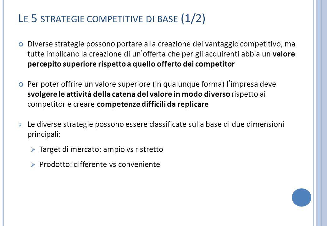 L E 5 STRATEGIE COMPETITIVE DI BASE (1/2) Diverse strategie possono portare alla creazione del vantaggio competitivo, ma tutte implicano la creazione