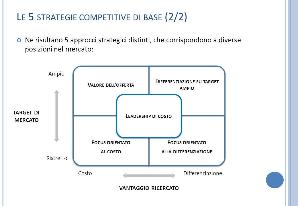 L E 5 STRATEGIE COMPETITIVE DI BASE (2/2) Ne risultano 5 approcci strategici distinti, che corrispondono a diverse posizioni nel mercato: V ALORE DELL
