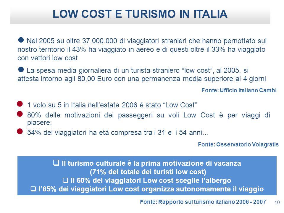 10 LOW COST E TURISMO IN ITALIA Nel 2005 su oltre 37.000.000 di viaggiatori stranieri che hanno pernottato sul nostro territorio il 43% ha viaggiato in aereo e di questi oltre il 33% ha viaggiato con vettori low cost La spesa media giornaliera di un turista straniero low cost, al 2005, si attesta intorno agli 80,00 Euro con una permanenza media superiore ai 4 giorni Il turismo culturale è la prima motivazione di vacanza (71% del totale dei turisti low cost) Il 60% dei viaggiatori Low cost sceglie lalbergo l85% dei viaggiatori Low cost organizza autonomamente il viaggio 1 volo su 5 in Italia nellestate 2006 è stato Low Cost 80% delle motivazioni dei passeggeri su voli Low Cost è per viaggi di piacere; 54% dei viaggiatori ha età compresa tra i 31 e i 54 anni… Fonte: Ufficio Italiano Cambi Fonte: Osservatorio Volagratis Fonte: Rapporto sul turismo italiano 2006 - 2007