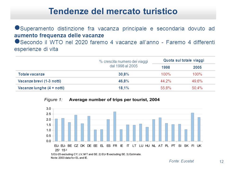 12 Tendenze del mercato turistico Superamento distinzione fra vacanza principale e secondaria dovuto ad aumento frequenza delle vacanze Secondo il WTO nel 2020 faremo 4 vacanze allanno - Faremo 4 differenti esperienze di vita % crescita numero dei viaggi dal 1998 al 2005 Quota sul totale viaggi 19982005 Totale vacanze30,8%100% Vacanze brevi (1-3 notti)46,8%44,2%49,6% Vacanze lunghe (4 + notti)18,1%55,8%50,4% Fonte: Euostat