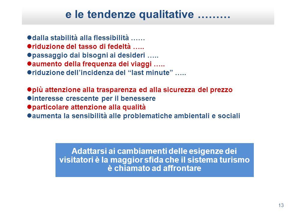 13 e le tendenze qualitative ……… dalla stabilità alla flessibilità …… riduzione del tasso di fedeltà ….. passaggio dai bisogni ai desideri ….. aumento