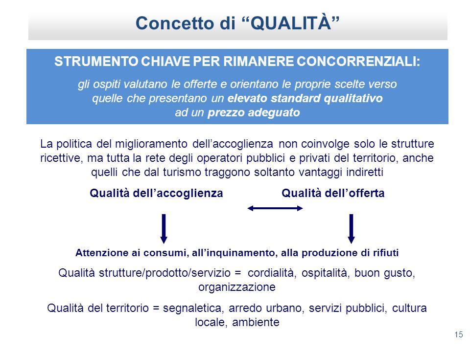 15 Concetto di QUALITÀ La politica del miglioramento dellaccoglienza non coinvolge solo le strutture ricettive, ma tutta la rete degli operatori pubbl
