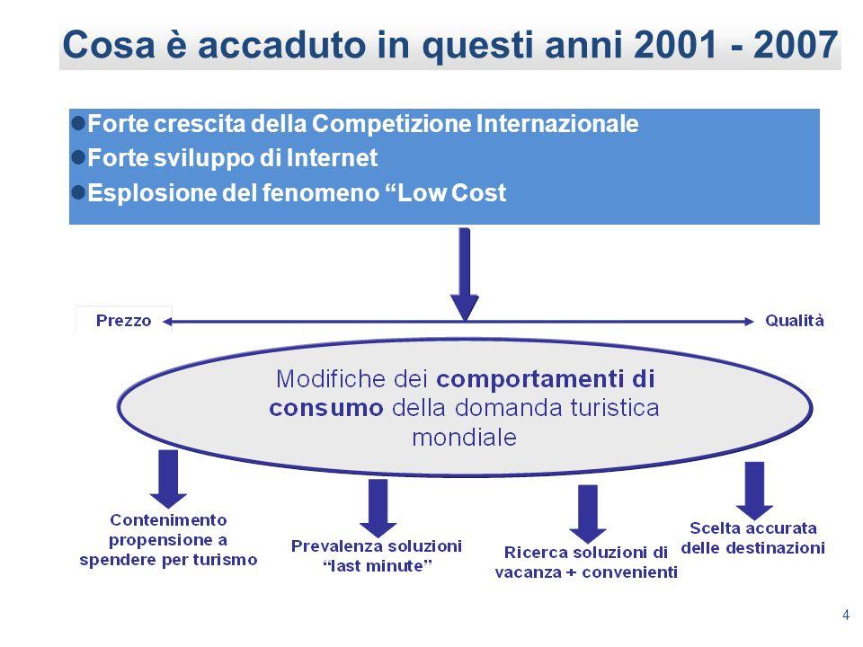 4 Cosa è accaduto in questi anni 2001 - 2007 Forte crescita della Competizione Internazionale Forte sviluppo di Internet Esplosione del fenomeno Low Cost