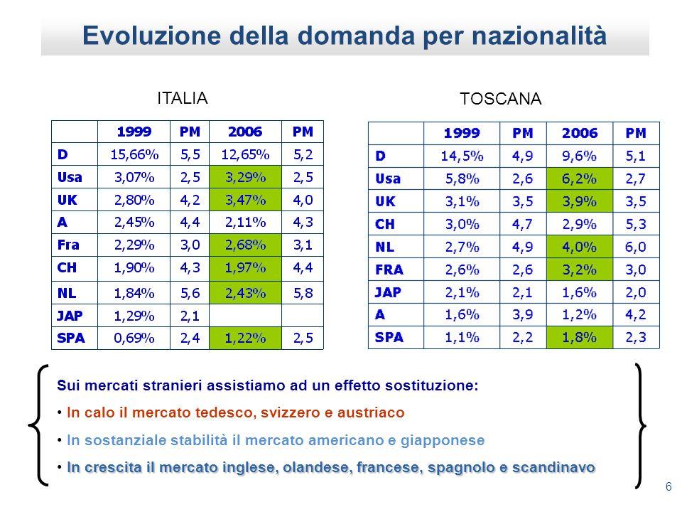 6 Evoluzione della domanda per nazionalità ITALIA TOSCANA Sui mercati stranieri assistiamo ad un effetto sostituzione: In calo il mercato tedesco, svizzero e austriaco In sostanziale stabilità il mercato americano e giapponese In crescita il mercato inglese, olandese, francese, spagnolo e scandinavo