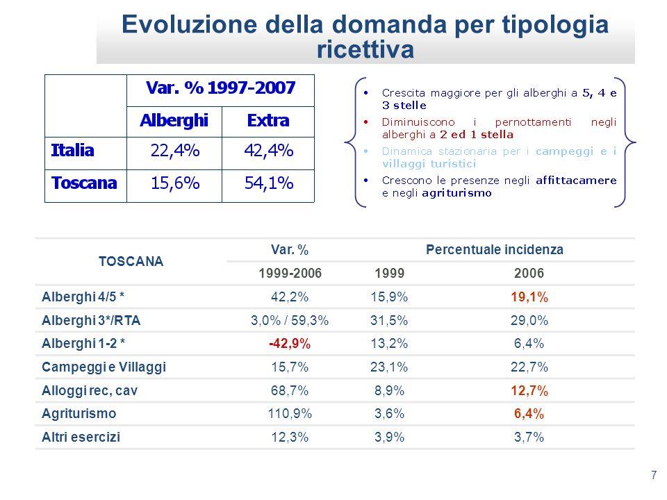 7 Evoluzione della domanda per tipologia ricettiva TOSCANA Var. %Percentuale incidenza 1999-200619992006 Alberghi 4/5 *42,2%15,9%19,1% Alberghi 3*/RTA