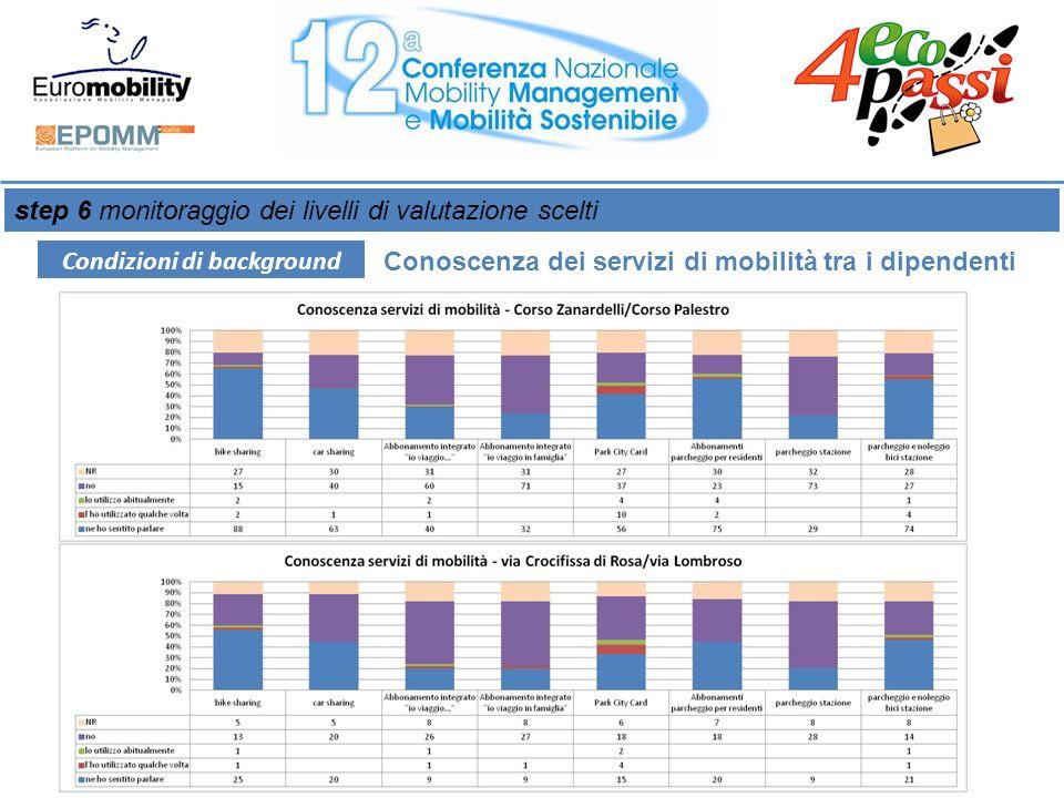 step 6 monitoraggio dei livelli di valutazione scelti Condizioni di background Conoscenza dei servizi di mobilità tra i dipendenti