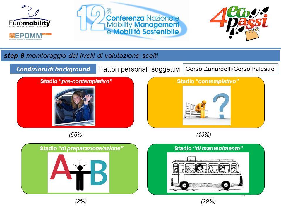 step 6 monitoraggio dei livelli di valutazione scelti Fattori personali soggettivi Condizioni di background Corso Zanardelli/Corso Palestro (55%) Stadio pre-contemplativoStadio contemplativo Stadio di preparazione/azioneStadio di mantenimento (13%) (2%)(29%)