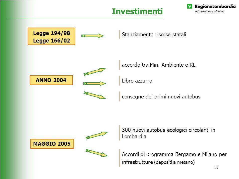 17 Investimenti Legge 194/98 Legge 166/02 Stanziamento risorse statali ANNO 2004 accordo tra Min. Ambiente e RL Libro azzurro consegne dei primi nuovi