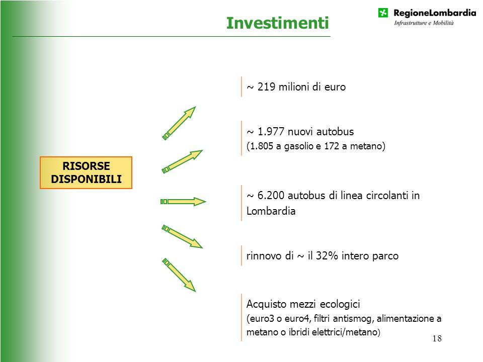 18 Investimenti RISORSE DISPONIBILI ~ 219 milioni di euro ~ 1.977 nuovi autobus (1.805 a gasolio e 172 a metano) ~ 6.200 autobus di linea circolanti i